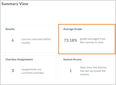 The Average Grade card on the summary view indicating the grade averaged from the courses in the view.